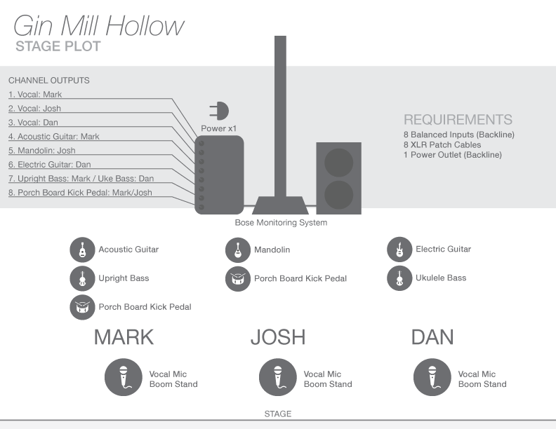 Gin Mill Hollow Stage Plot